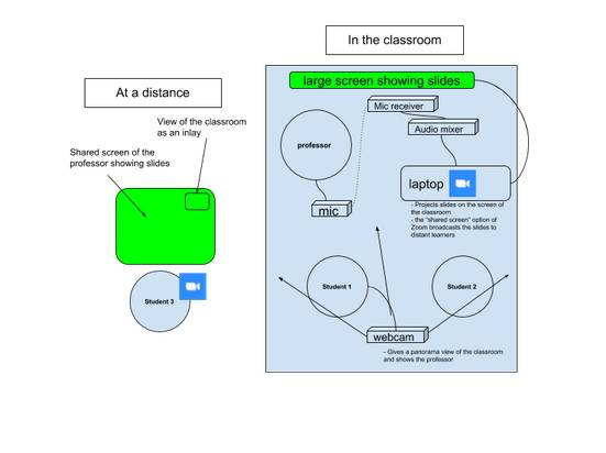 setup for in class x distance teaching